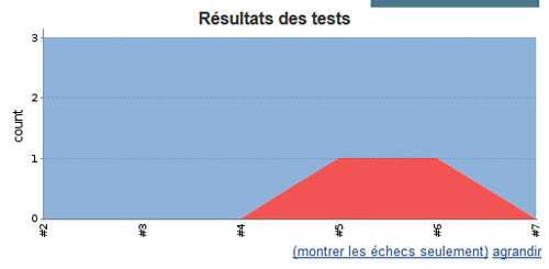 Résultats tests jenkins
